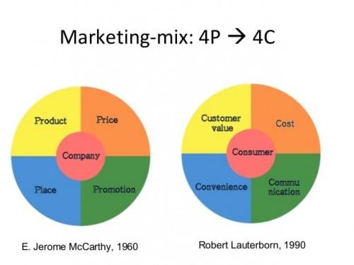 Lancer un nouveau produit, élaborer le Plan Marketing (Partie 1) 22
