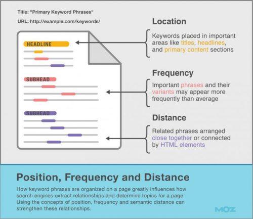 Comment écrire un article pour optimiser son référencement sur Google (SEO) ? La méthode complète ! 12