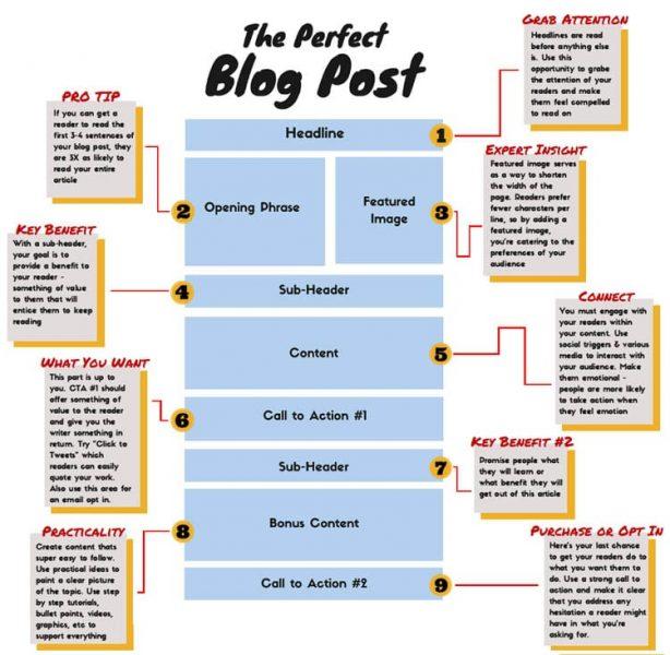 Comment écrire un article pour optimiser son référencement sur Google (SEO) ? La méthode complète ! 25