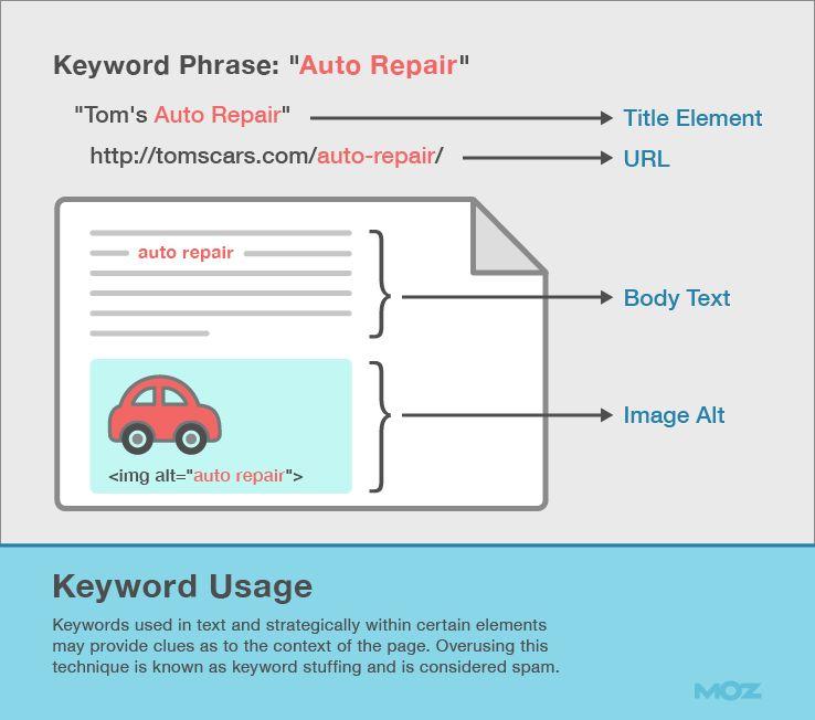 Comment écrire un article pour optimiser son référencement sur Google (SEO) ? La méthode complète ! 9