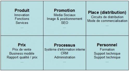 Lancer un nouveau produit, élaborer le Plan Marketing (Partie 1) 21