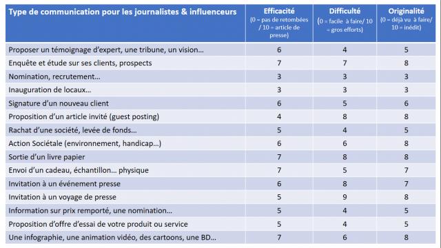 Comment rédiger un bon communiqué de presse et obtenir de la visibilité avec les influenceurs ? 26