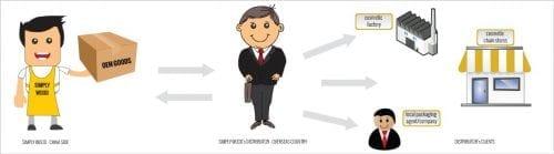 Les 3 étapes pour vendre ses produits et services à l'export ! 4