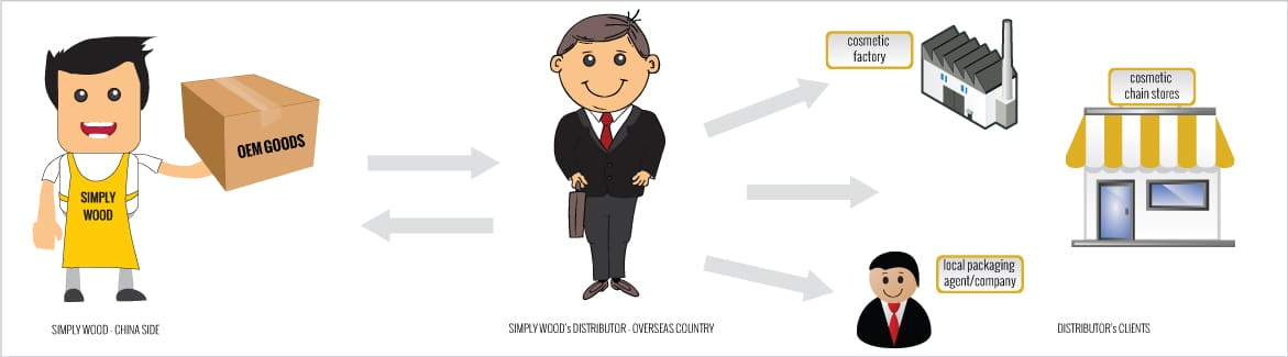 Les 3 étapes pour vendre ses produits et services à l'export ! 2