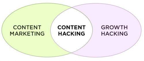 Mes 5 astuces de Content Hacking pour avoir plus de trafic sur votre site Web ! 5