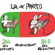 Loi de Pareto, une des clés de l'efficacité… 148