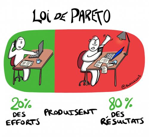 Loi de Pareto, une des clés de l'efficacité… 8
