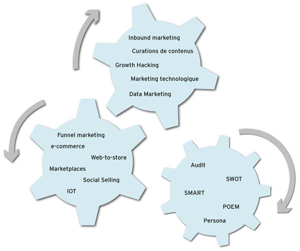 Critique du livre : La boîte à outils du Marketing Digital par Stéphane Trupheme et Philippe Gastaud + Focus Growth Hacking 5