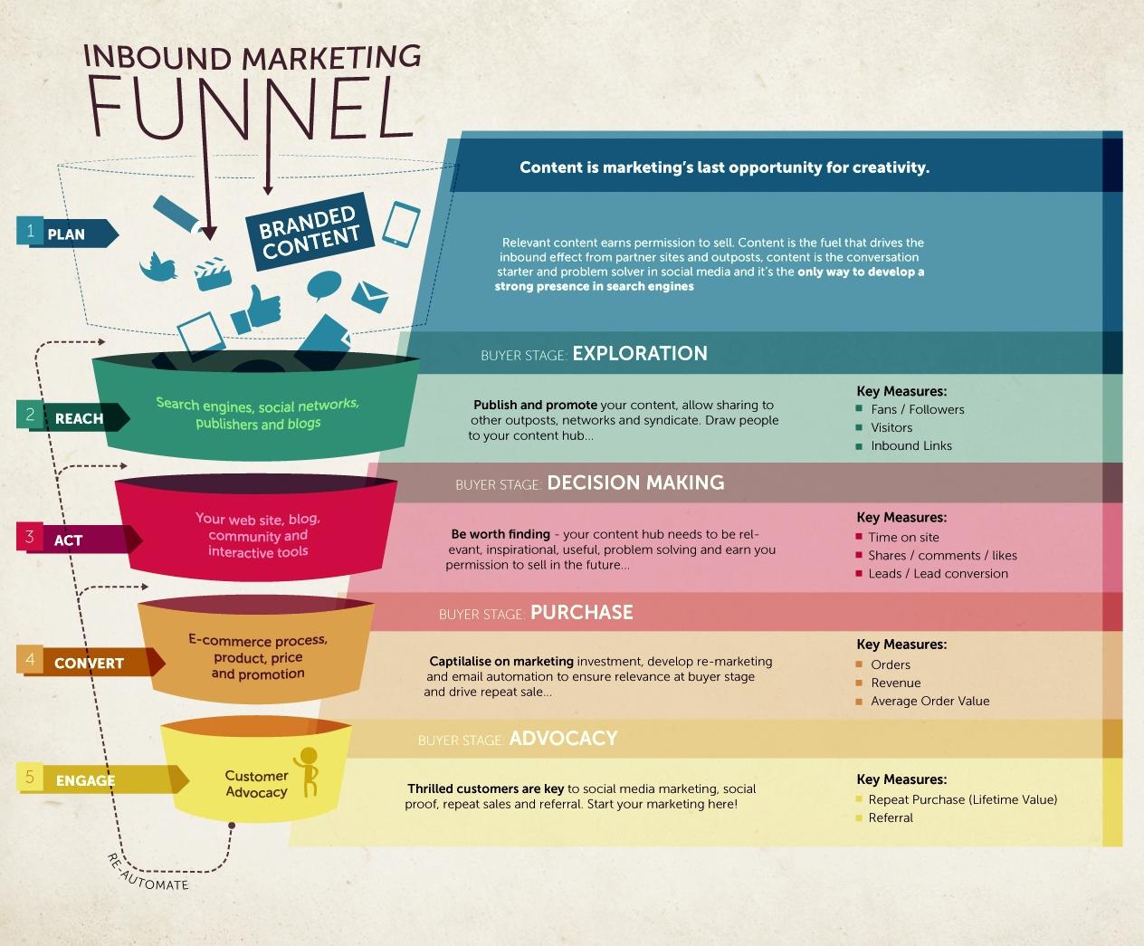 7 règles d'Or pour tirer la quintessence de votre stratégie d'Inbound Marketing en B2B ! 5