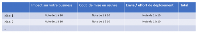 5 bonnes pratiques pour optimiser l'Expérience Client dès demain ! 11