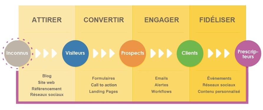 7 règles d'Or pour tirer la quintessence de votre stratégie d'Inbound Marketing en B2B ! 2