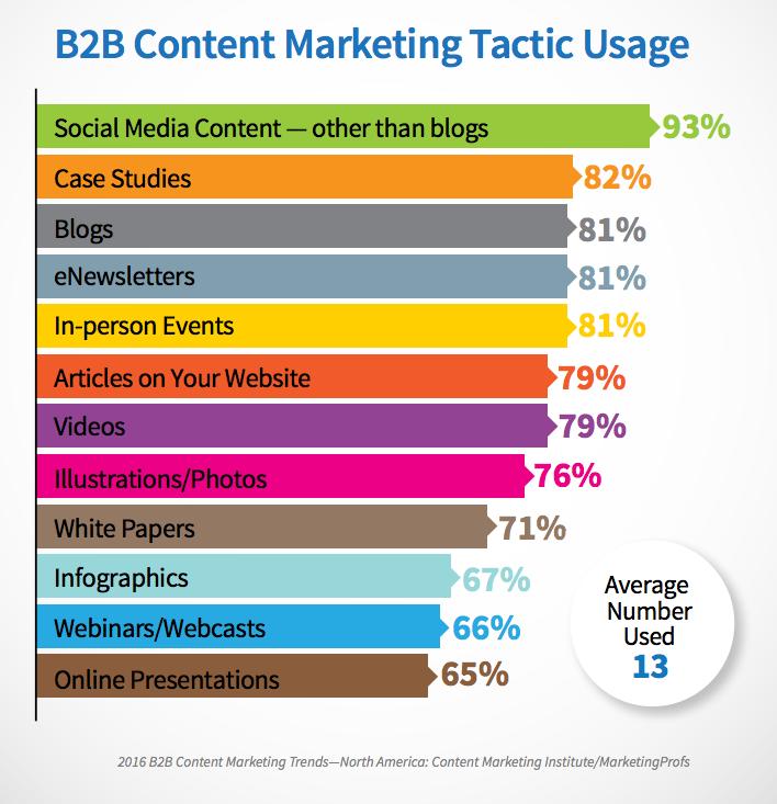 """Téléchargez """"Le Guide pratique du content marketing"""" - 30 pages pour connaître les fondamentaux du content marketing. 2"""