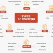 """Téléchargez """"Le Guide pratique du content marketing"""" - 30 pages pour connaître les fondamentaux du content marketing. 4"""