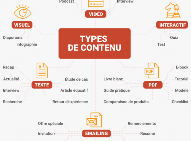 "Téléchargez ""Le Guide pratique du content marketing""  - 30 pages pour connaître les fondamentaux du content marketing. 63"