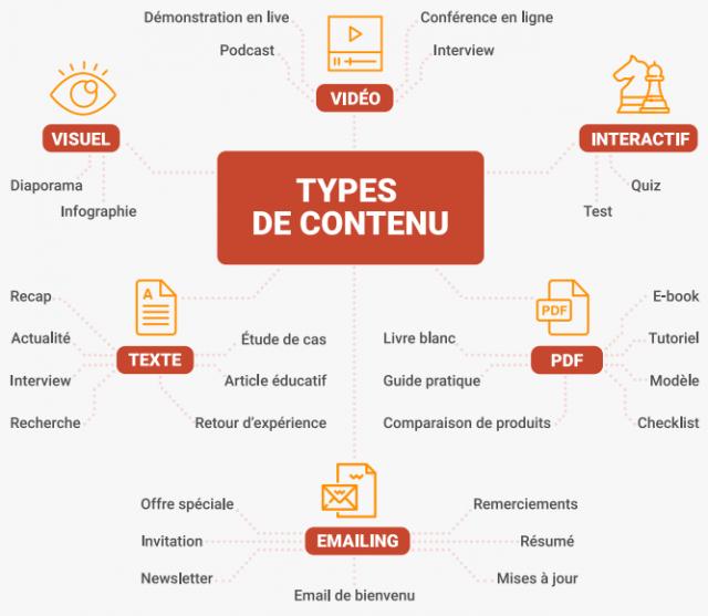 """Téléchargez """"Le Guide pratique du content marketing"""" - 30 pages pour connaître les fondamentaux du content marketing. 7"""