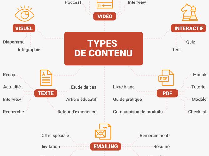 """Téléchargez """"Le Guide pratique du content marketing"""" - 30 pages pour connaître les fondamentaux du content marketing. 3"""