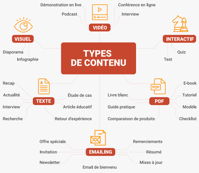 "Téléchargez ""Le Guide pratique du content marketing""  - 30 pages pour connaître les fondamentaux du content marketing. 10"