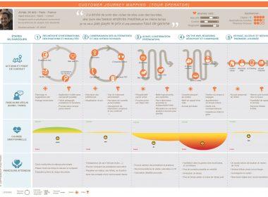 Le parcours client : instrument clé pour optimiser l'Expérience Client ! 5