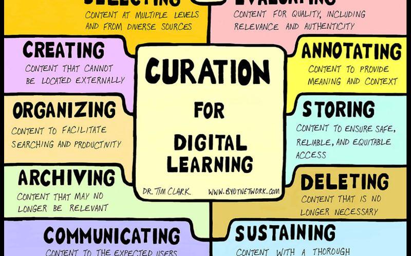 A quoi sert la Curation ? La définition de la Curation et les principaux outils 4