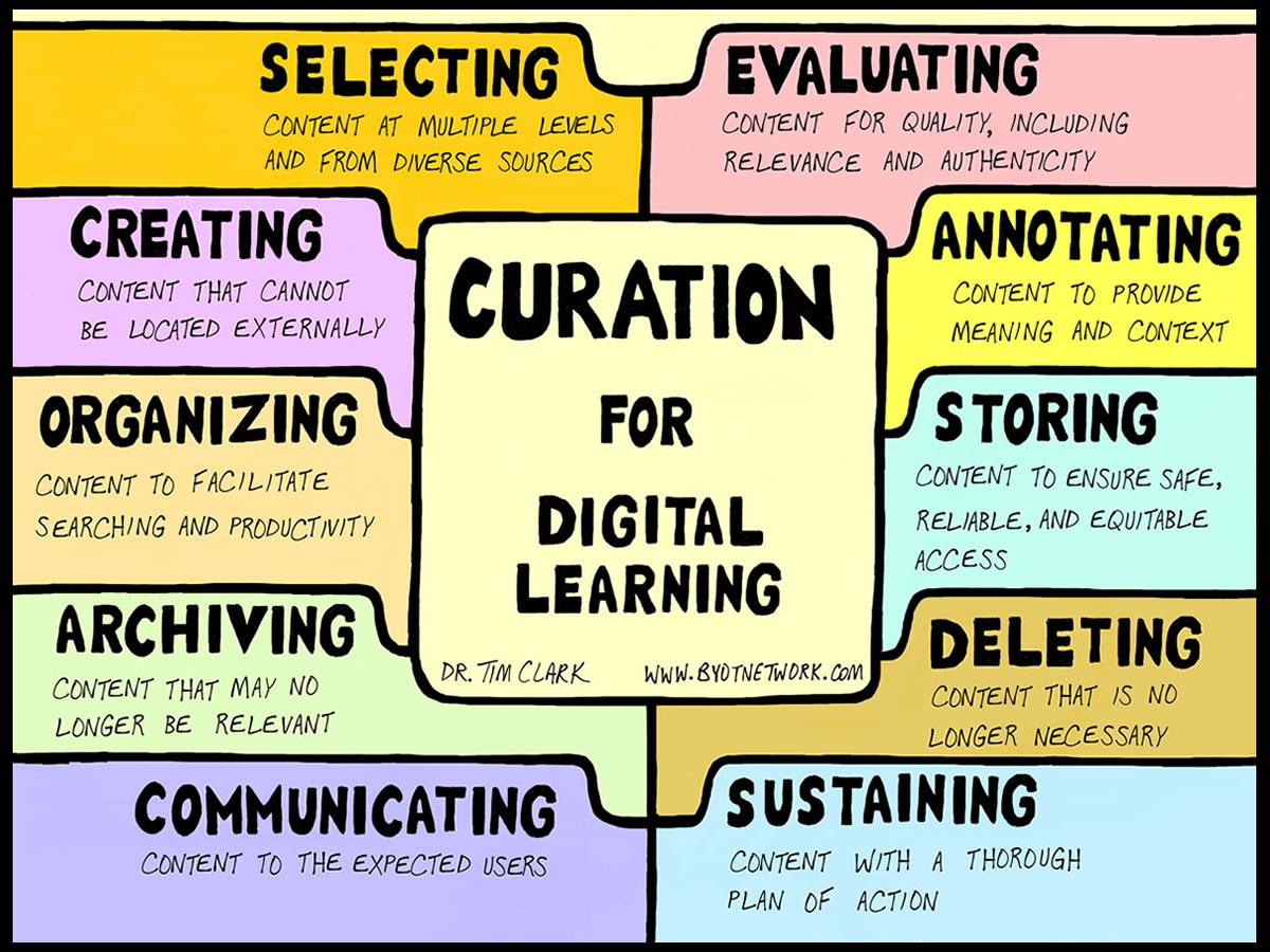 A quoi sert la Curation ? La définition de la Curation et les principaux outils 1