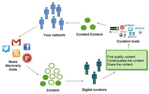 A quoi sert la Curation ? La définition de la Curation et les principaux outils 11