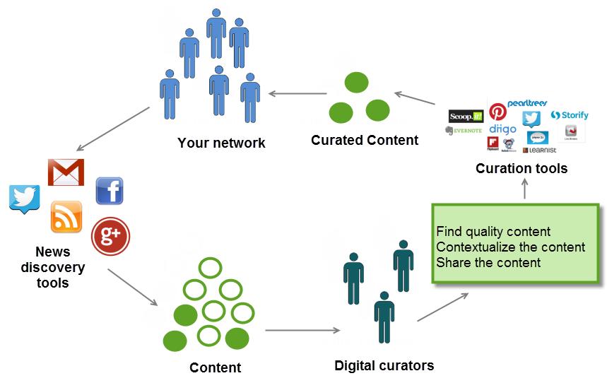A quoi sert la Curation ? La définition de la Curation et les principaux outils 8