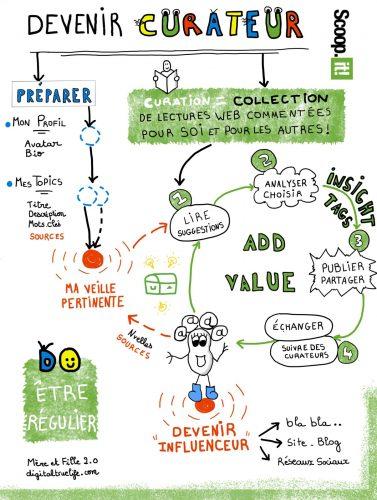 A quoi sert la Curation ? La définition de la Curation et les principaux outils 10