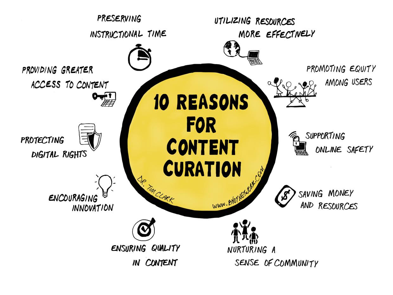 A quoi sert la Curation ? La définition de la Curation et les principaux outils 22