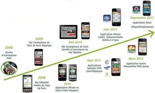 Le Mobile-first : un incontournable pour optimiser son référencement naturel ! 14