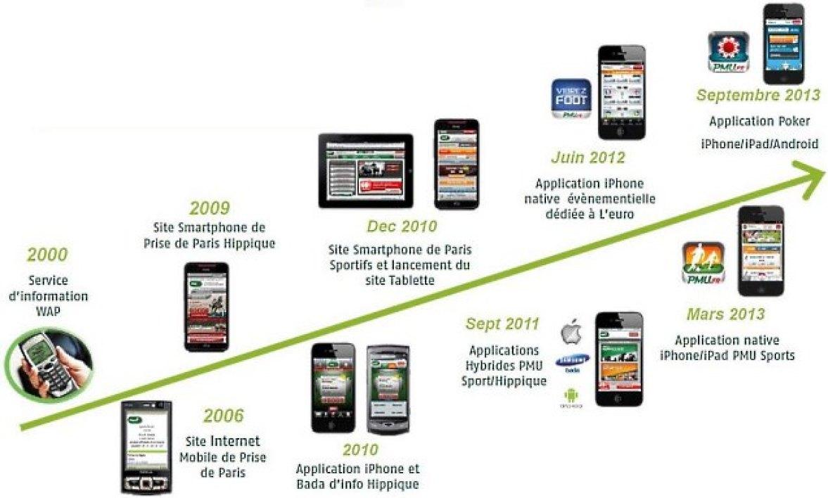 Le Mobile-first : un incontournable pour optimiser son référencement naturel ! 10