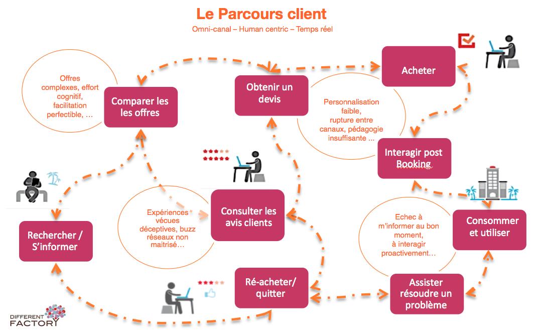 Comment transformer votre site en machine à vendre (ce qui marche vraiment pour augmenter ses ventes) 5