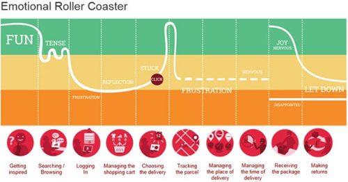 Les clés pour optimiser l'Expérience Client dans le Retail : cas pratique de phygital avec Bouygues Telecom 8