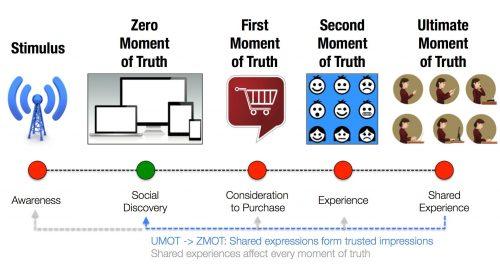 L'Effet WOW dans le digital : de la satisfaction client à l'enchantement du client et de l'employé 9