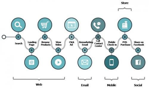 7 bonnes pratiques à mettre en oeuvre pour optimiser l'expérience client ! 12