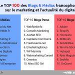 Le Top des influenceurs B2B : ConseilsMarketing.com sélectionné ! 3