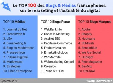 ConseilsMarketing.com classé 2ième du Top Blogs Marketing Perso ! 38