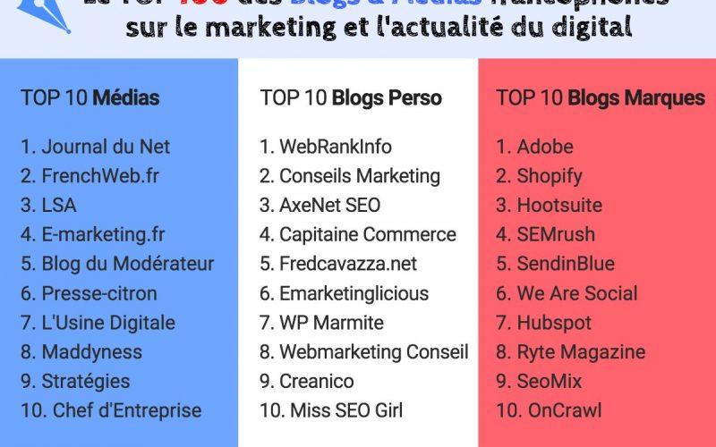 ConseilsMarketing.com classé 2ième du Top Blogs Marketing Perso ! 3