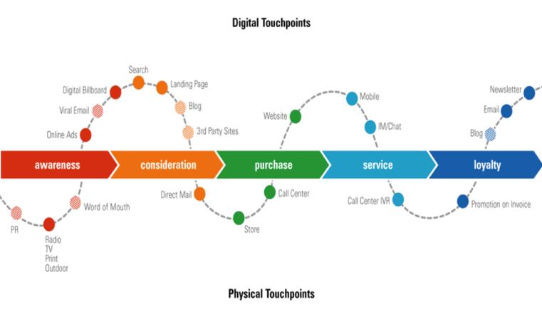 L'Effet WOW dans le digital : de la satisfaction client à l'enchantement du client et de l'employé 7