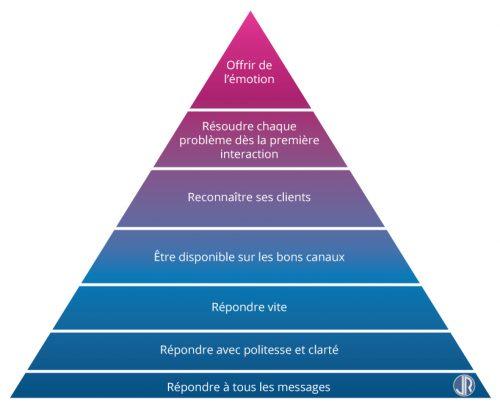 7 bonnes pratiques à mettre en oeuvre pour optimiser l'expérience client ! 8