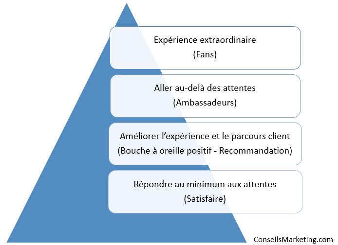 L'Effet WOW dans le digital : de la satisfaction client à l'enchantement du client et de l'employé 4