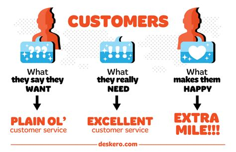 Comment mettre en place une culture client dans une entreprise? 8