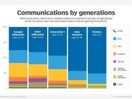 Facebook Messenger, Whatsapp, Chat, chatbot... les nouveaux canaux à intégrer dans un service client ! 61