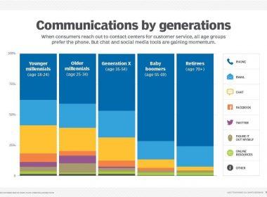 Facebook Messenger, Whatsapp, Chat, chatbot... les nouveaux canaux à intégrer dans un service client ! 46