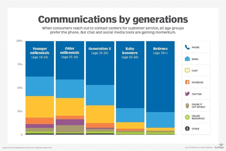 Facebook Messenger, Whatsapp, Chat, chatbot... les nouveaux canaux à intégrer dans un service client ! 1