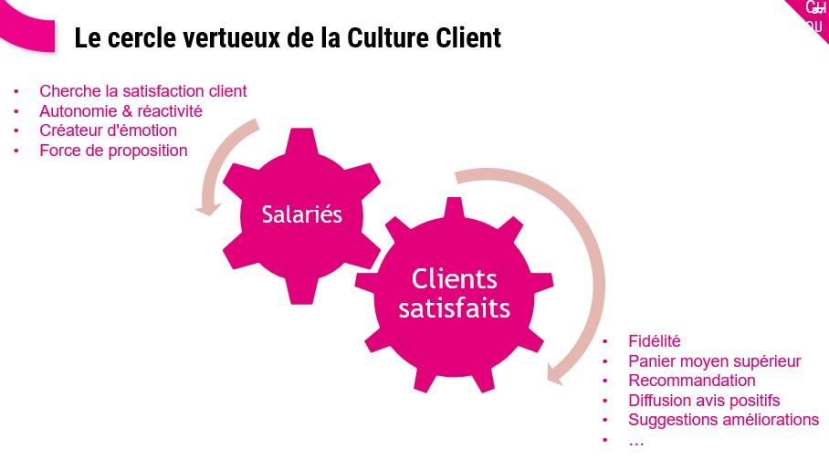 Les meilleurs exemples pour optimiser l'Expérience Client et diffuser une Culture Client ! 28