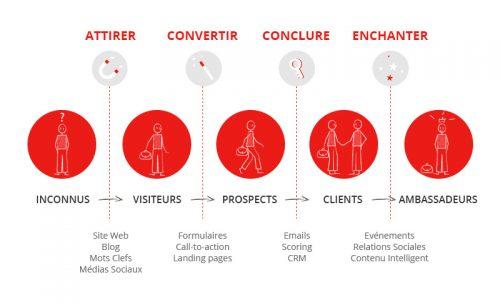 Comment mettre en place une stratégie d'Inbound Marketing ? 8