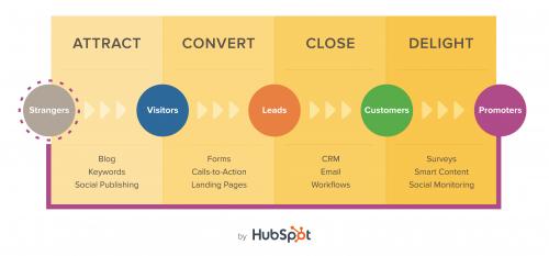 Comment mettre en place une stratégie d'Inbound Marketing ? 6