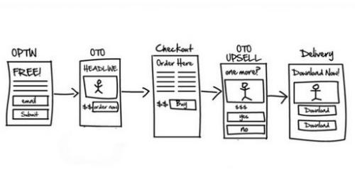 Comment transformer votre site en machine à vendre (ce qui marche vraiment pour augmenter ses ventes) 39