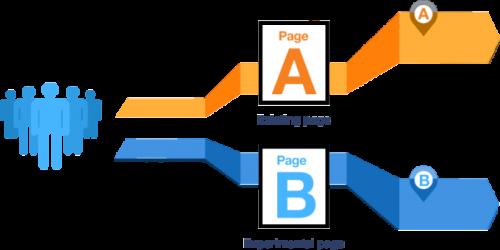 Définition de l'A/B Testing (Test A/B en Français) 4