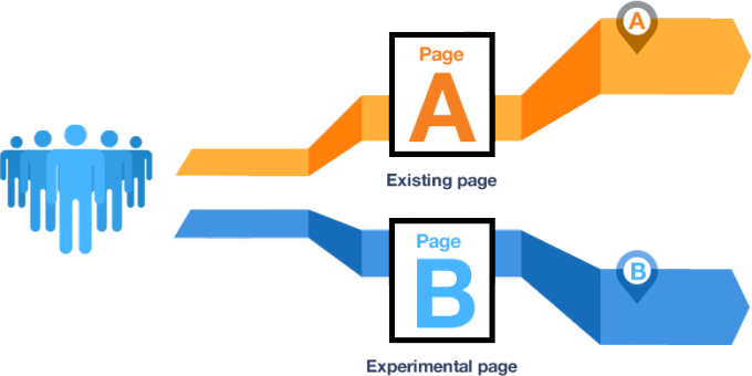 Définition de l'A/B Testing (Test A/B en Français) 3